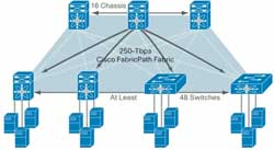 Cisco Fabricpath