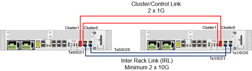 Cisco ASR 9001 NV Edge System